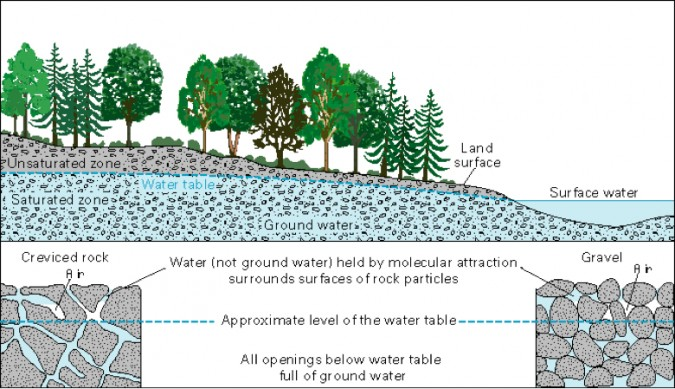 Groundwater 101 What S Geology Got To Do With It Cure