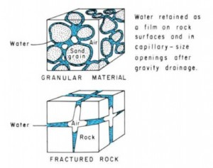 Groundwater 2