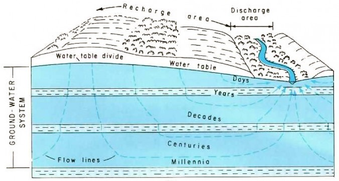 how to draw flow lines groundwater