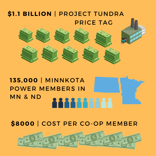 Infographic of Project Tundra by the Numbers - $1.1 billion price tag; 135,000 Minnkota power members in MN & ND; $8000 - cost of Project Tundra per co-op member
