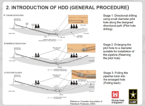 Illustration of the Horizontal Directional Drilling process
